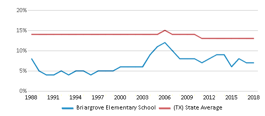 This chart display the percentage of Black students in Briargrove Elementary School and the percentage of Black public school students in Texas by year, with the latest 2017-18 school year data.