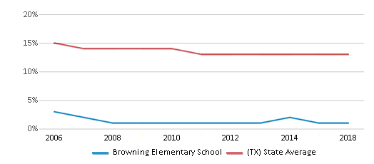 This chart display the percentage of Black students in Browning Elementary School and the percentage of Black public school students in Texas by year, with the latest 2017-18 school year data.