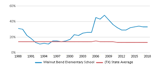 This chart display the percentage of Black students in Walnut Bend Elementary School and the percentage of Black public school students in Texas by year, with the latest 2017-18 school year data.