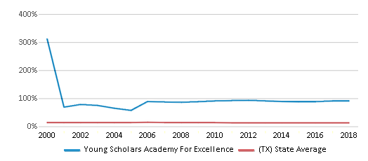This chart display the percentage of Black students in Young Scholars Academy For Excellence and the percentage of Black public school students in Texas by year, with the latest 2017-18 school year data.