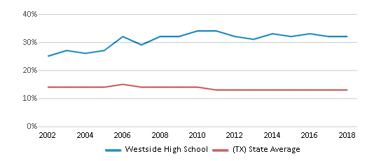 This chart display the percentage of Black students in Westside High School and the percentage of Black public school students in Texas by year, with the latest 2017-18 school year data.