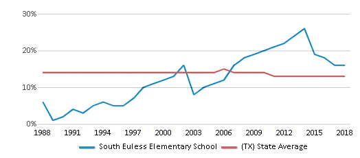 This chart display the percentage of Black students in South Euless Elementary School and the percentage of Black public school students in Texas by year, with the latest 2017-18 school year data.