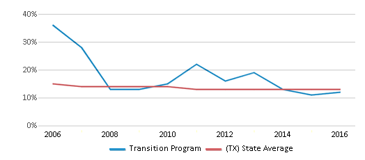 This chart display the percentage of Black students in Transition Program and the percentage of Black public school students in Texas by year, with the latest 2015-16 school year data.