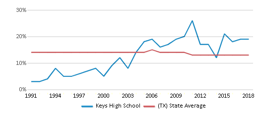 This chart display the percentage of Black students in Keys High School and the percentage of Black public school students in Texas by year, with the latest 2017-18 school year data.