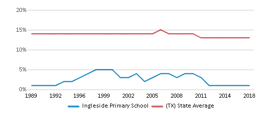 This chart display the percentage of Black students in Ingleside Primary School and the percentage of Black public school students in Texas by year, with the latest 2017-18 school year data.