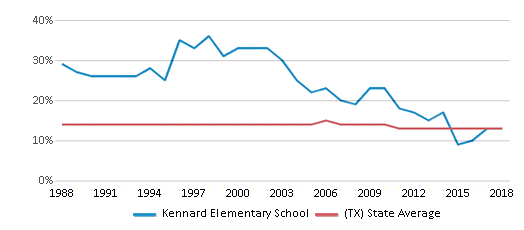 This chart display the percentage of Black students in Kennard Elementary School and the percentage of Black public school students in Texas by year, with the latest 2017-18 school year data.