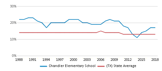 This chart display the percentage of Black students in Chandler Elementary School and the percentage of Black public school students in Texas by year, with the latest 2017-18 school year data.