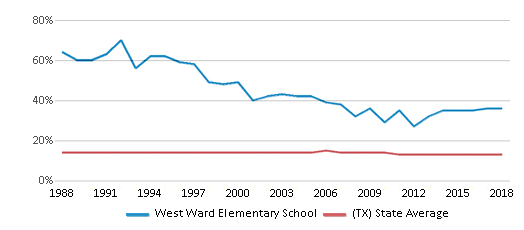 This chart display the percentage of Black students in West Ward Elementary School and the percentage of Black public school students in Texas by year, with the latest 2017-18 school year data.