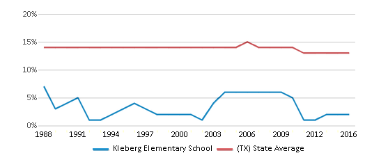 This chart display the percentage of Black students in Kleberg Elementary School and the percentage of Black public school students in Texas by year, with the latest 2015-16 school year data.
