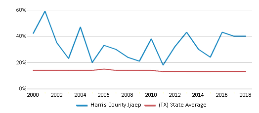 This chart display the percentage of Black students in Harris County Jjaep and the percentage of Black public school students in Texas by year, with the latest 2017-18 school year data.