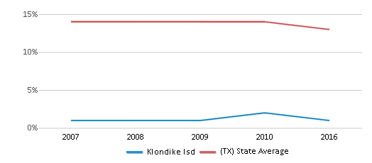 This chart display the percentage of Black students in Klondike Isd and the percentage of Black public school students in Texas by year, with the latest 2015-16 school year data.