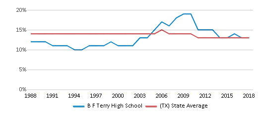 This chart display the percentage of Black students in B F Terry High School and the percentage of Black public school students in Texas by year, with the latest 2017-18 school year data.