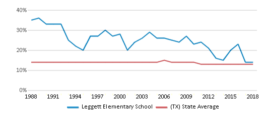 This chart display the percentage of Black students in Leggett Elementary School and the percentage of Black public school students in Texas by year, with the latest 2017-18 school year data.