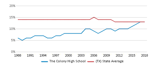 This chart display the percentage of Black students in The Colony High School and the percentage of Black public school students in Texas by year, with the latest 2017-18 school year data.