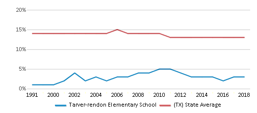 This chart display the percentage of Black students in Tarver-rendon Elementary School and the percentage of Black public school students in Texas by year, with the latest 2017-18 school year data.