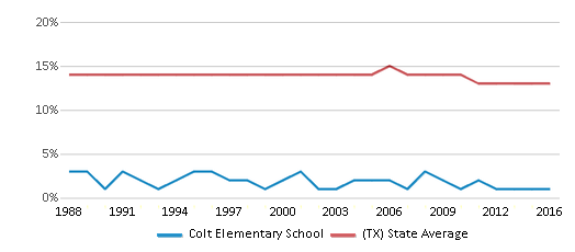 This chart display the percentage of Black students in Colt Elementary School and the percentage of Black public school students in Texas by year, with the latest 2015-16 school year data.