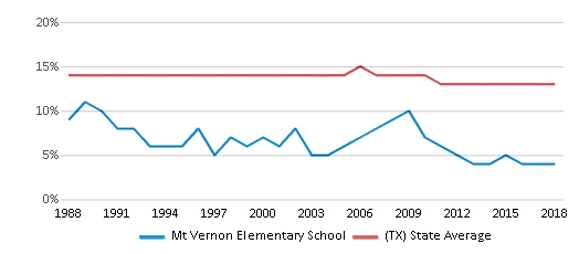 This chart display the percentage of Black students in Mt Vernon Elementary School and the percentage of Black public school students in Texas by year, with the latest 2017-18 school year data.