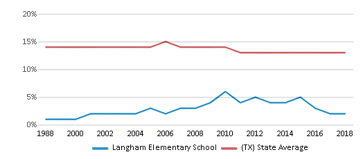 This chart display the percentage of Black students in Langham Elementary School and the percentage of Black public school students in Texas by year, with the latest 2017-18 school year data.