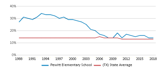 This chart display the percentage of Black students in Pewitt Elementary School and the percentage of Black public school students in Texas by year, with the latest 2017-18 school year data.