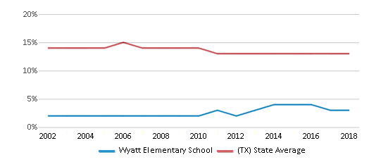 This chart display the percentage of Black students in Wyatt Elementary School and the percentage of Black public school students in Texas by year, with the latest 2017-18 school year data.