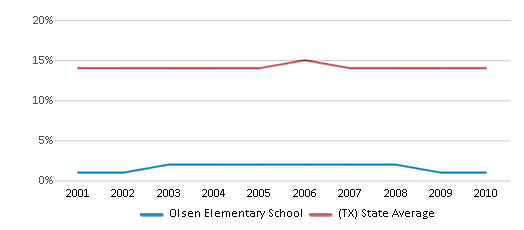 This chart display the percentage of Black students in Olsen Elementary School and the percentage of Black public school students in Texas by year, with the latest 2009-10 school year data.