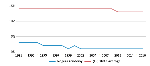 This chart display the percentage of Black students in Rogers Academy and the percentage of Black public school students in Texas by year, with the latest 2017-18 school year data.