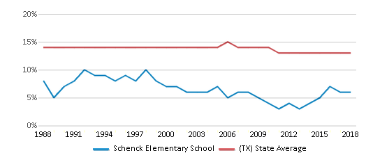 This chart display the percentage of Black students in Schenck Elementary School and the percentage of Black public school students in Texas by year, with the latest 2017-18 school year data.