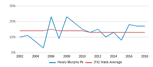 This chart display the percentage of Black students in Healy Murphy Pk and the percentage of Black public school students in Texas by year, with the latest 2017-18 school year data.