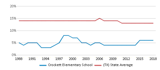 This chart display the percentage of Black students in Crockett Elementary School and the percentage of Black public school students in Texas by year, with the latest 2017-18 school year data.