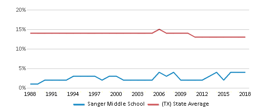 This chart display the percentage of Black students in Sanger Middle School and the percentage of Black public school students in Texas by year, with the latest 2017-18 school year data.