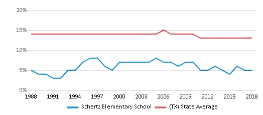 This chart display the percentage of Black students in Schertz Elementary School and the percentage of Black public school students in Texas by year, with the latest 2017-18 school year data.