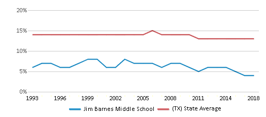 This chart display the percentage of Black students in Jim Barnes Middle School and the percentage of Black public school students in Texas by year, with the latest 2017-18 school year data.