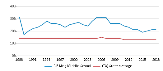 This chart display the percentage of Black students in C E King Middle School and the percentage of Black public school students in Texas by year, with the latest 2017-18 school year data.