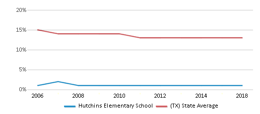 This chart display the percentage of Black students in Hutchins Elementary School and the percentage of Black public school students in Texas by year, with the latest 2017-18 school year data.