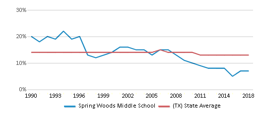 This chart display the percentage of Black students in Spring Woods Middle School and the percentage of Black public school students in Texas by year, with the latest 2017-18 school year data.