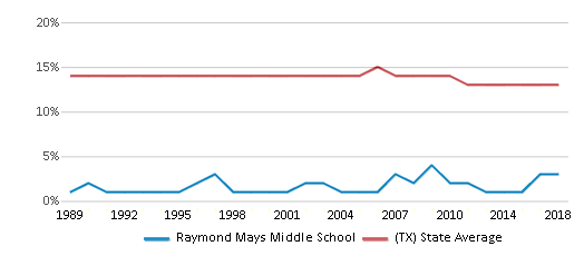 This chart display the percentage of Black students in Raymond Mays Middle School and the percentage of Black public school students in Texas by year, with the latest 2017-18 school year data.