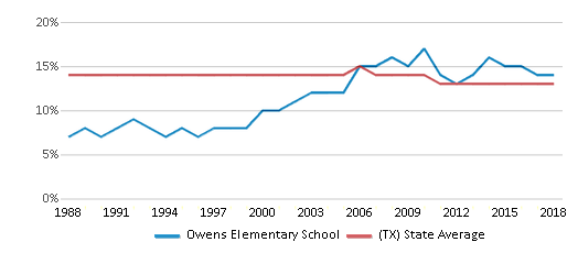 This chart display the percentage of Black students in Owens Elementary School and the percentage of Black public school students in Texas by year, with the latest 2017-18 school year data.