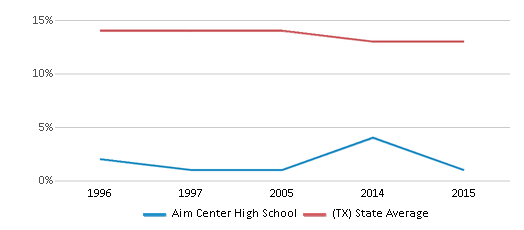 This chart display the percentage of Black students in Aim Center High School and the percentage of Black public school students in Texas by year, with the latest 2014-15 school year data.