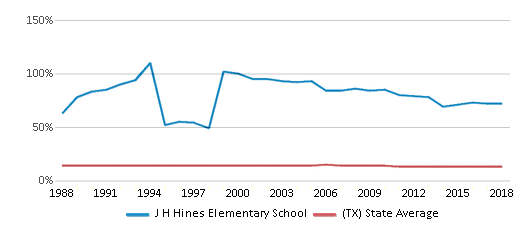 This chart display the percentage of Black students in J H Hines Elementary School and the percentage of Black public school students in Texas by year, with the latest 2017-18 school year data.