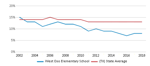 This chart display the percentage of Black students in West Oso Elementary School and the percentage of Black public school students in Texas by year, with the latest 2017-18 school year data.