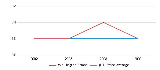 This chart display the percentage of Black students in Wellington School and the percentage of Black public school students in Utah by year, with the latest 2008-09 school year data.