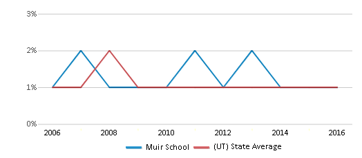 This chart display the percentage of Black students in Muir School and the percentage of Black public school students in Utah by year, with the latest 2015-16 school year data.
