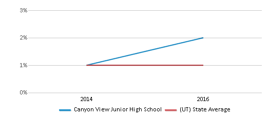 This chart display the percentage of Black students in Canyon View Junior High School and the percentage of Black public school students in Utah by year, with the latest 2015-16 school year data.