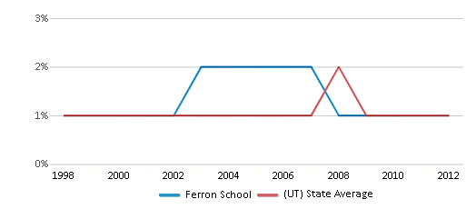 This chart display the percentage of Black students in Ferron School and the percentage of Black public school students in Utah by year, with the latest 2011-12 school year data.