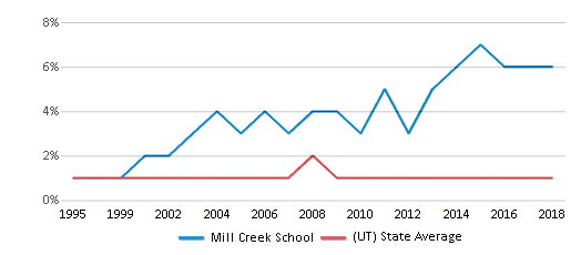 This chart display the percentage of Black students in Mill Creek School and the percentage of Black public school students in Utah by year, with the latest 2017-18 school year data.