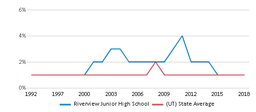 This chart display the percentage of Black students in Riverview Junior High School and the percentage of Black public school students in Utah by year, with the latest 2017-18 school year data.