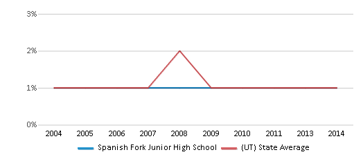 This chart display the percentage of Black students in Spanish Fork Junior High School and the percentage of Black public school students in Utah by year, with the latest 2013-14 school year data.