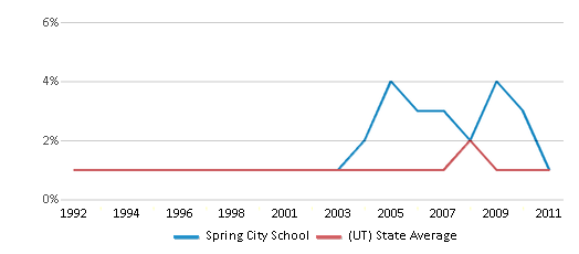 This chart display the percentage of Black students in Spring City School and the percentage of Black public school students in Utah by year, with the latest 2010-11 school year data.