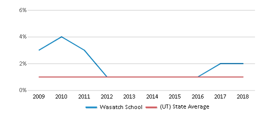 This chart display the percentage of Black students in Wasatch School and the percentage of Black public school students in Utah by year, with the latest 2017-18 school year data.