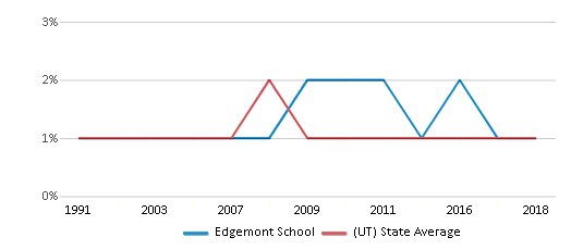 This chart display the percentage of Black students in Edgemont School and the percentage of Black public school students in Utah by year, with the latest 2017-18 school year data.
